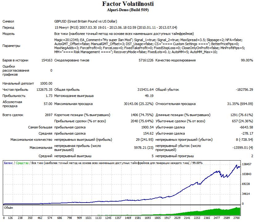 Faktor Volatilnost i gbpusd