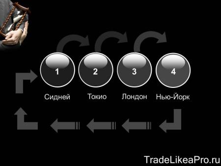 Порядок торговых сессий на форекс