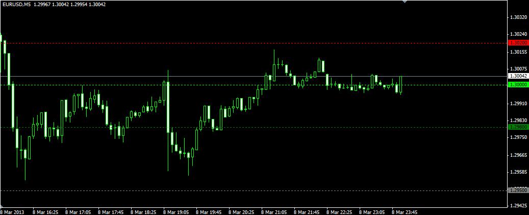 Индикатор ценовых уровней Key Levels