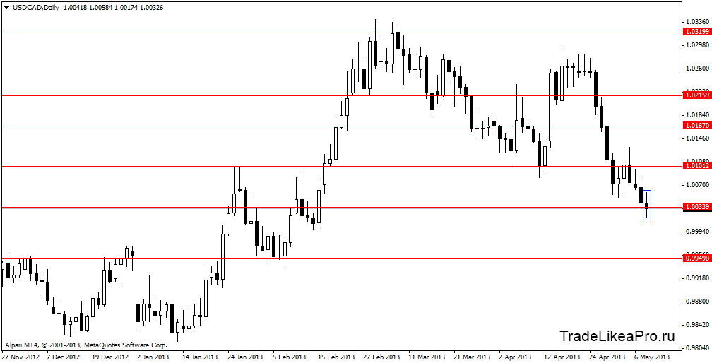 usdcaddaily 09052013