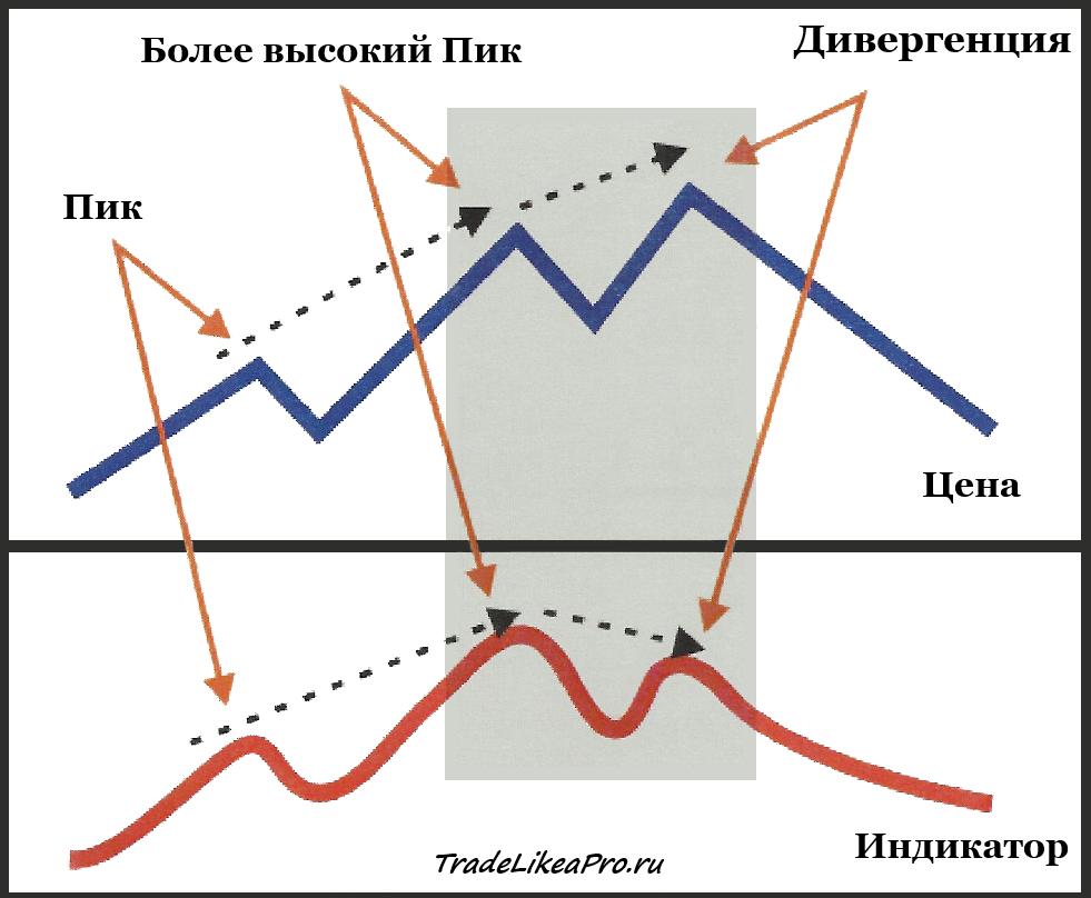 Дивергенция форекс бычий тренд