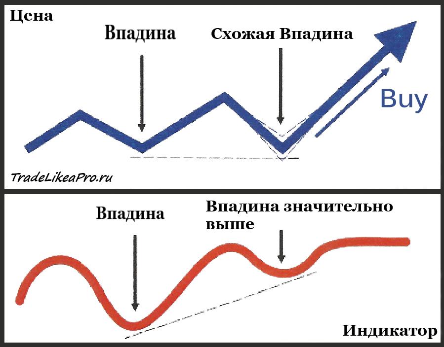 Расширенная бычья дивергенция