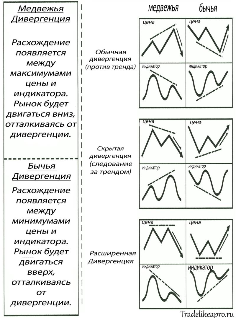 Таблица типов дивергенций на форекс