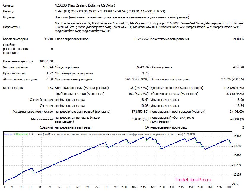 FX Lightning NZDUSD H1 V2 LOT 0.1 2010-2013