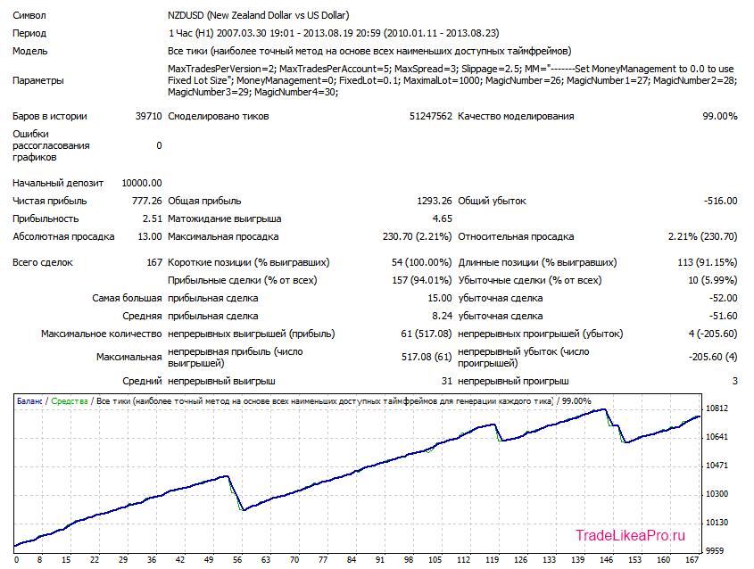 FX Lightning USDCHF H1 V1 LOT 0.1 2010-2013