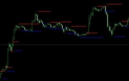 Форекс индикатор SR_Dots