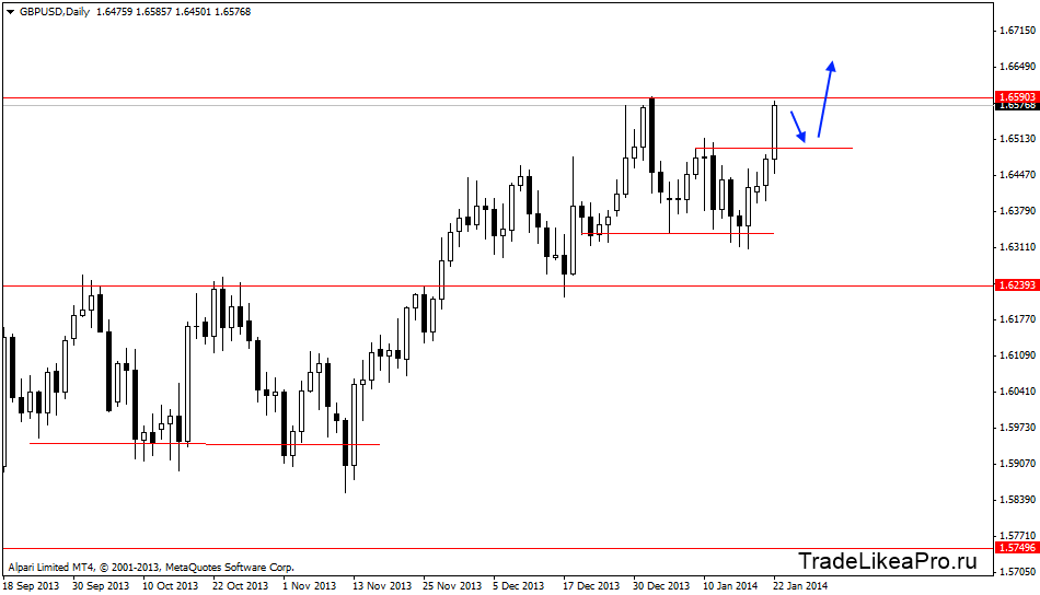gbpusddaily 23012014