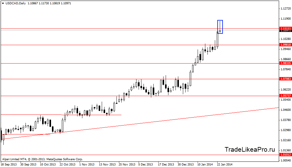 usdcaddaily 24012014