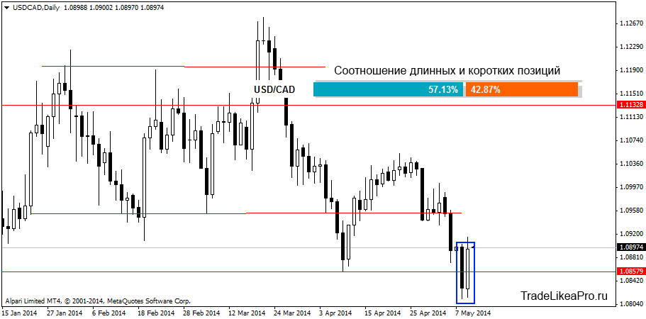 usdcaddaily 12092014