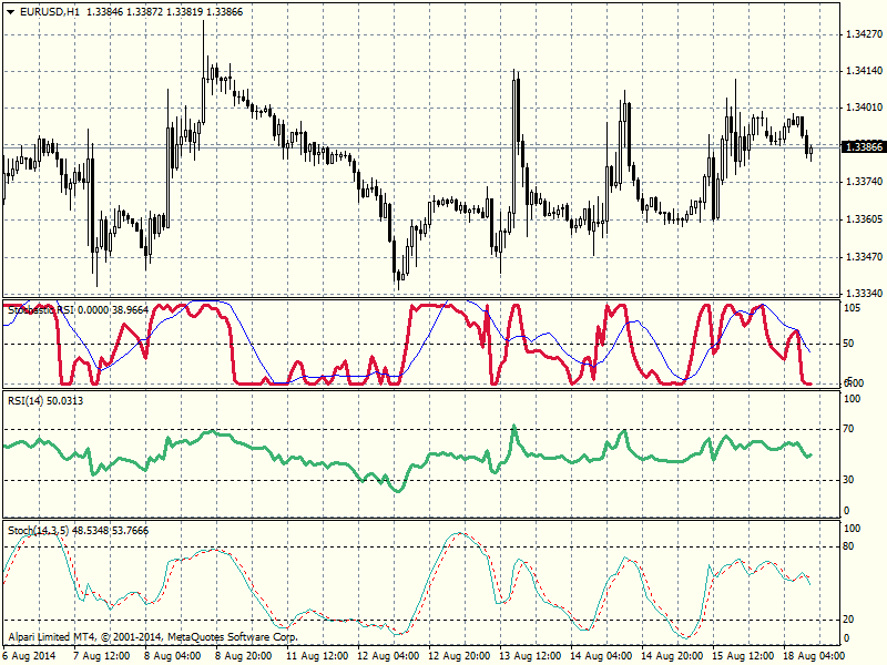 stochastic rsi screen 2