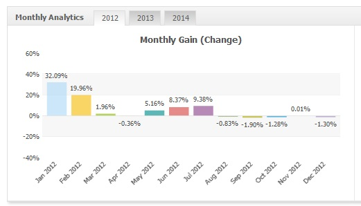Monetizator EURUSD 2012