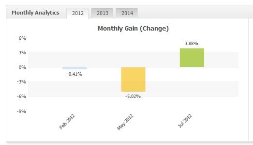 Monetizator GBPUSD 2012