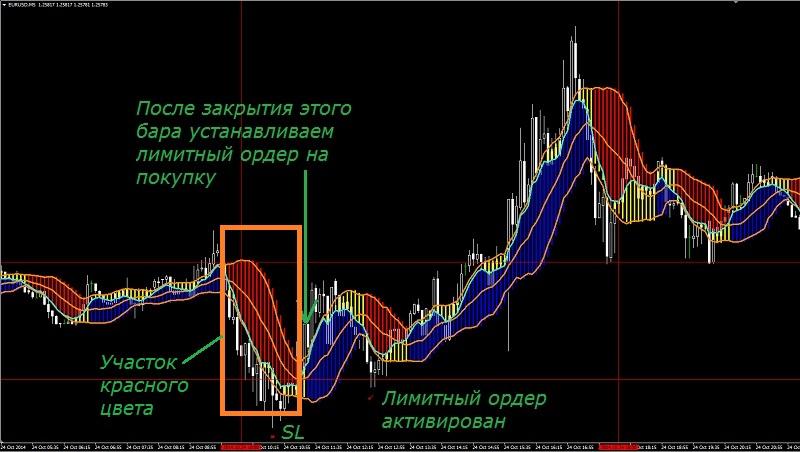 forex profit boost стратегия 2nb