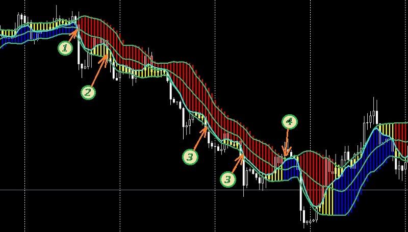 сигналы индикатора forex profit boost