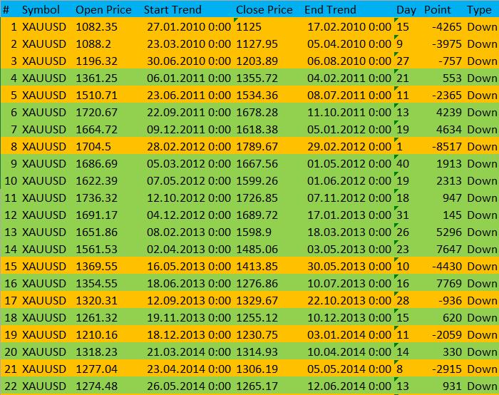Таблица трендов