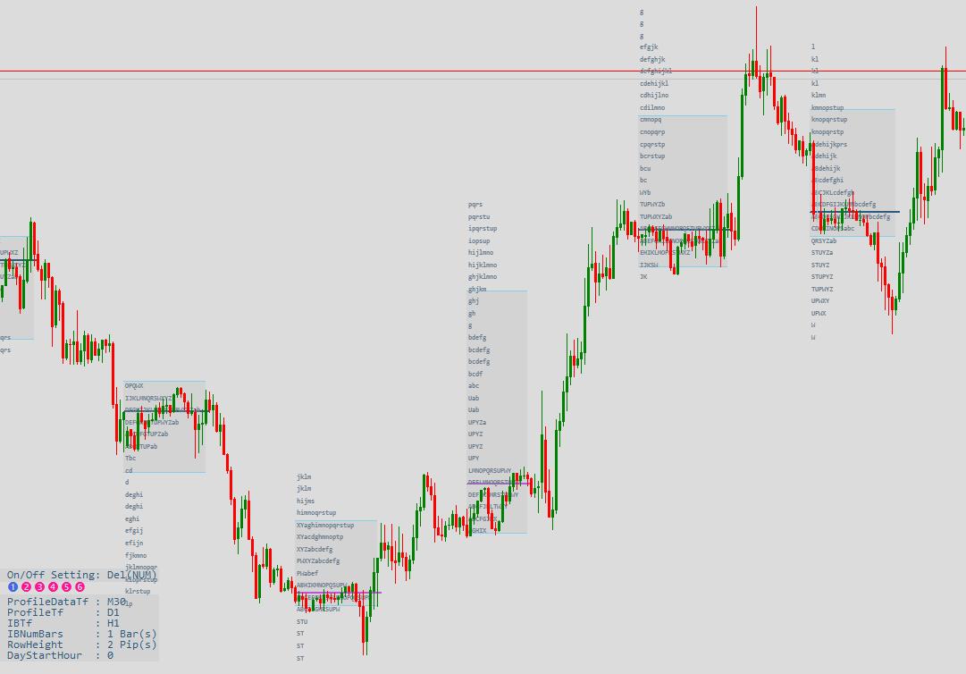 Индикатор профиля рынка EURGBPM30