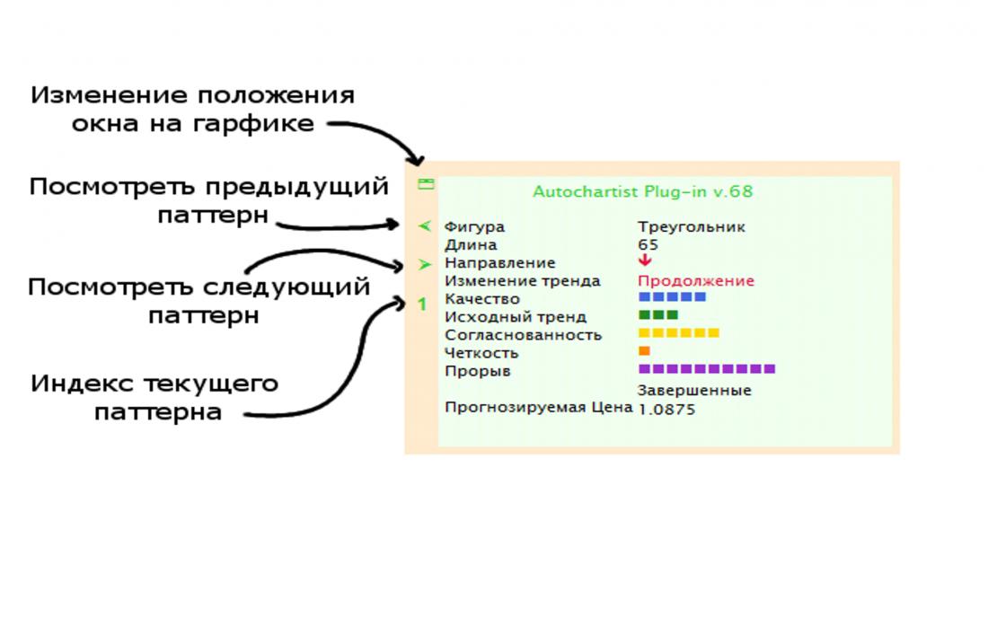 Информационные панели индикатора паттернов, фигур Фибоначчи и ключевых уровней имеют 4 управляющие кнопки
