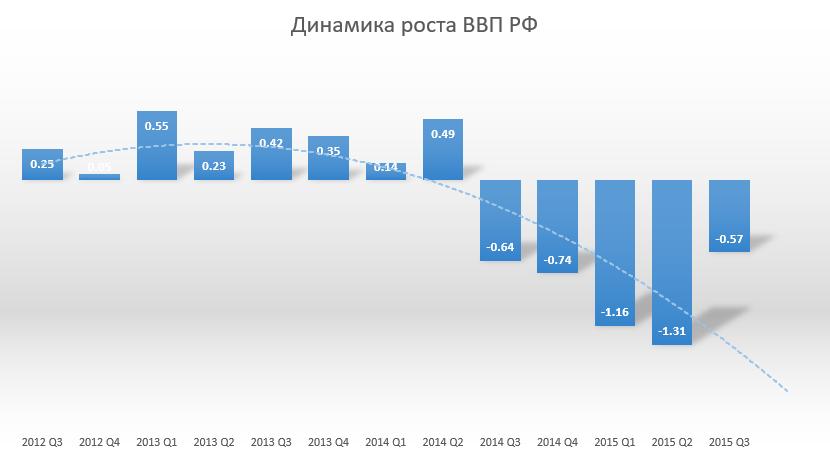 Динамика роста ВВП РФ
