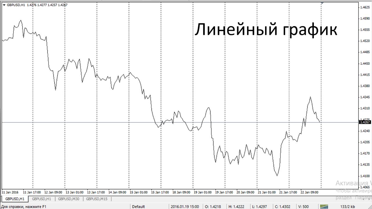 Линейный график. Технический анализ.