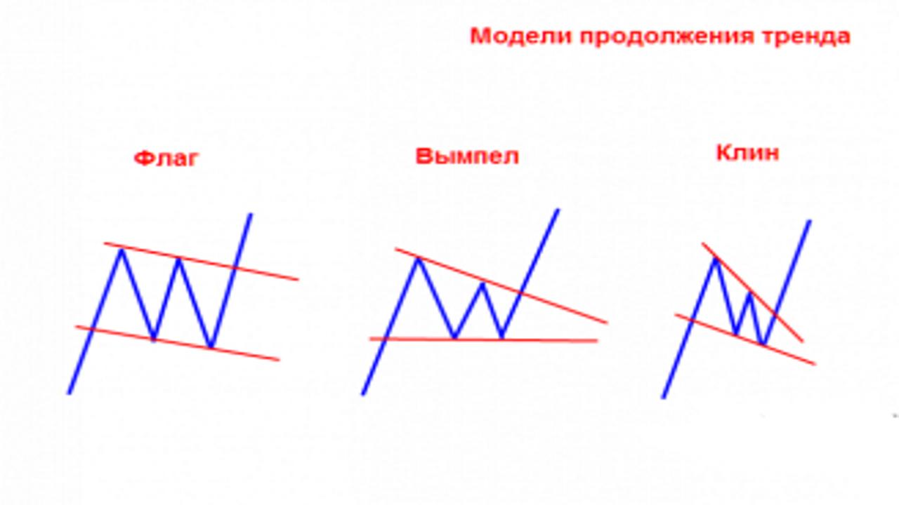 Модели продолжения тренда