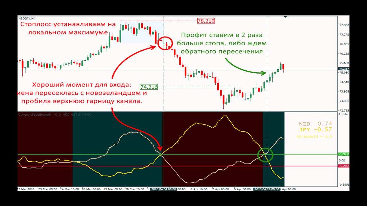 Пример 1 работы индикатора Currency Slope Strength