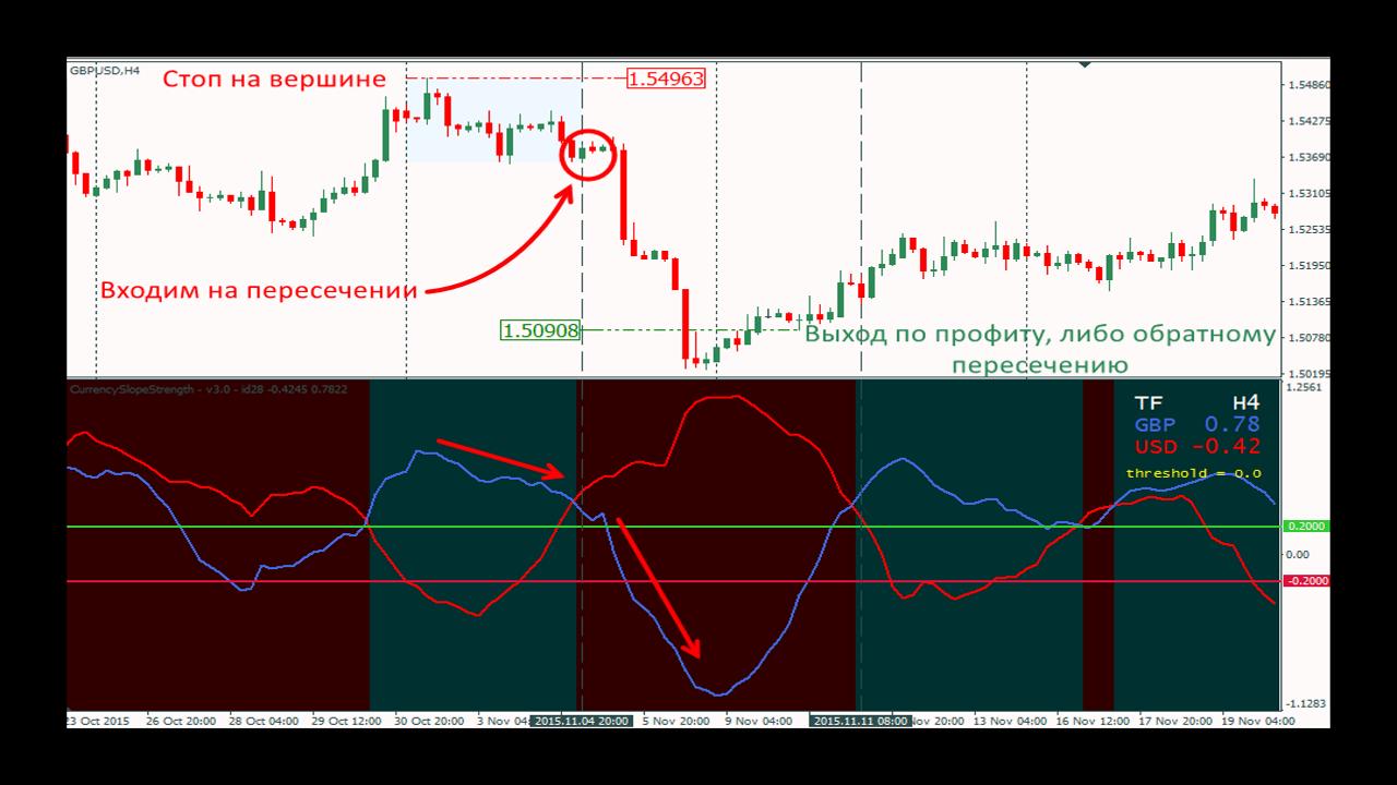Пример 2 работы индикатора Currency Slope Strength