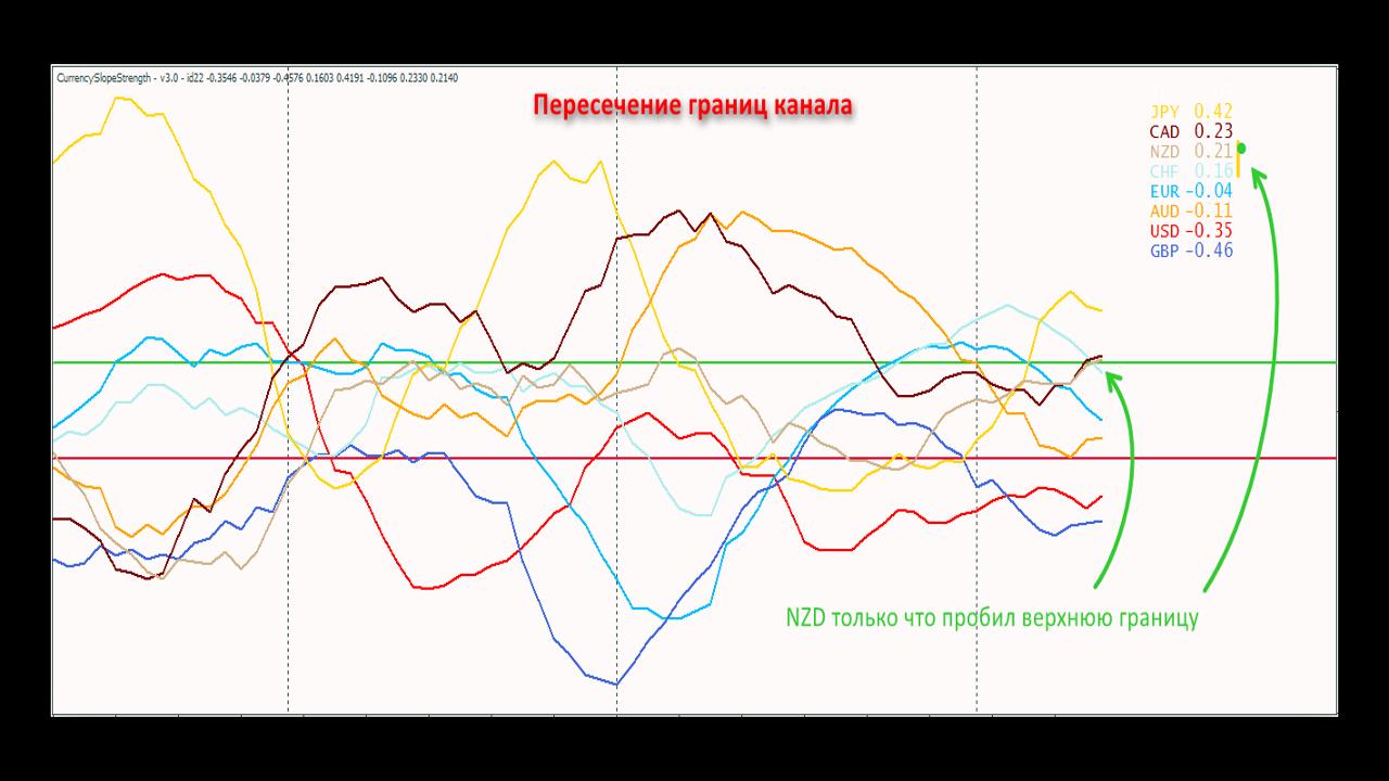 Сигналы 1(Пересечение границ канала) индикатора Currency Slope Strength