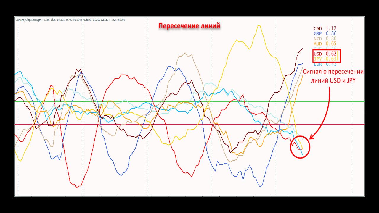 Сигналы (Пересечение линий) индикатора Currency Slope Strength