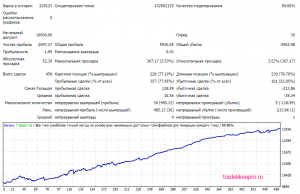 MindTheGap 3.0 EURNZD 2007 2016 lot 0.1