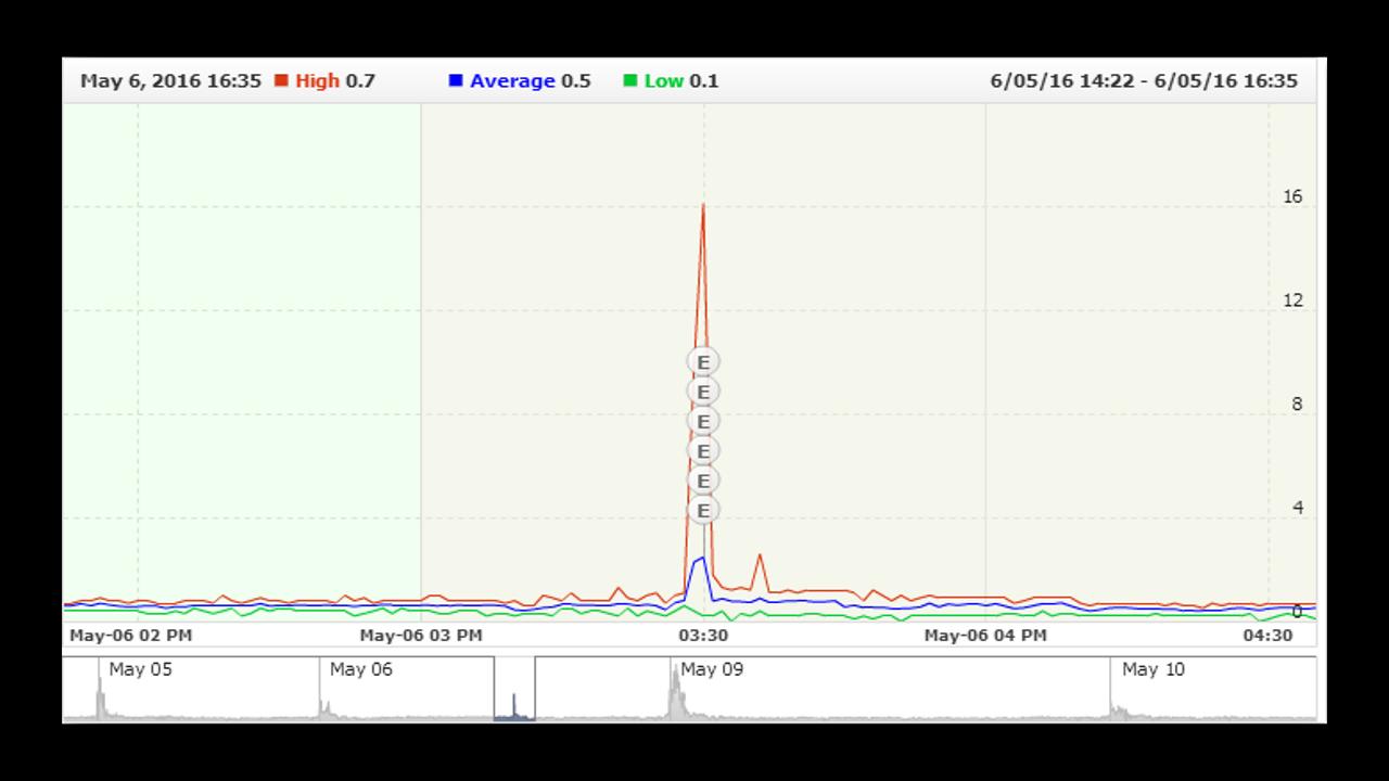 Торговля на новостях pro.ecn статистика myfxbook