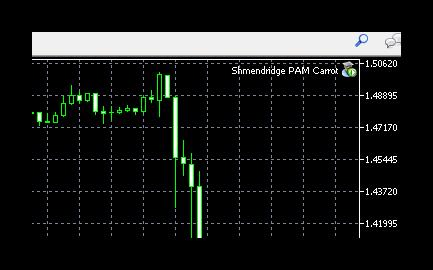 Как установить советник в MetaTrader 5 .Установка советника на график 3