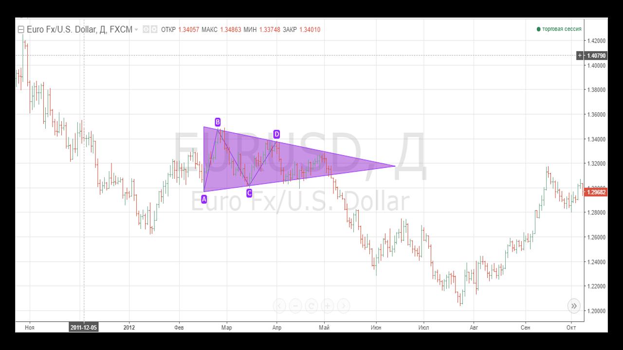 Обзор TradingView. Графический анализ. Паттерны 1