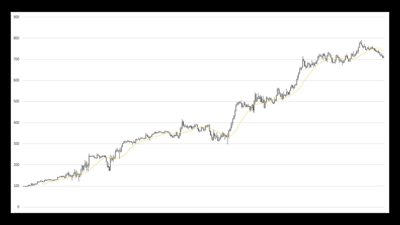 Работает ли теханализ на графиках доходности паммов. Подготовка данных. 11