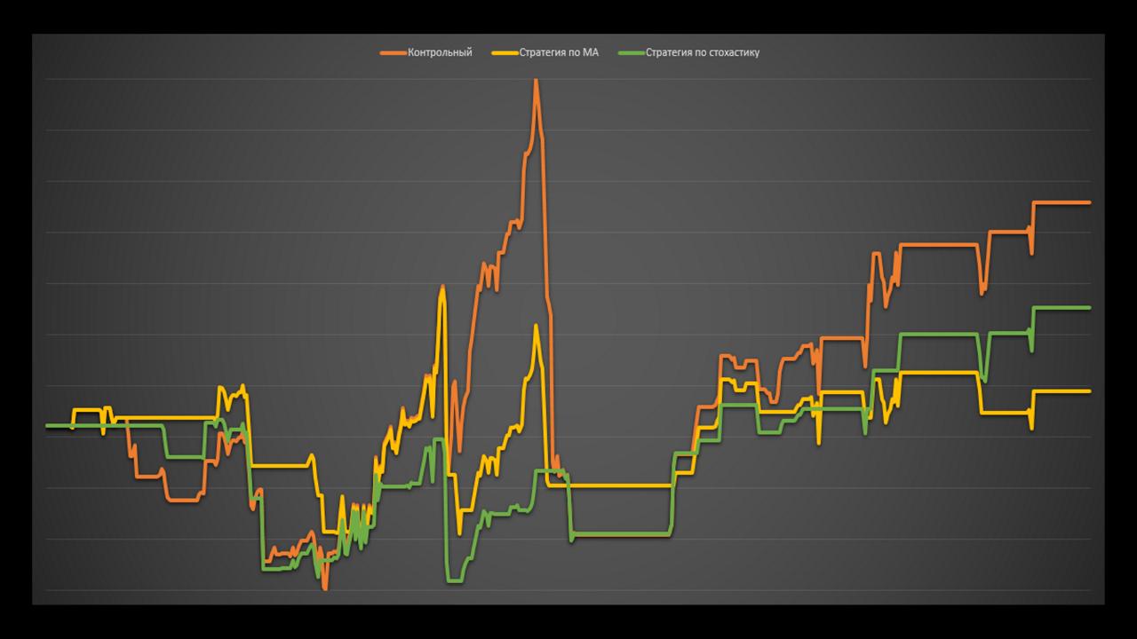 Работает ли теханализ на графиках доходности паммов. Тесты. Управляюший ALEXX.