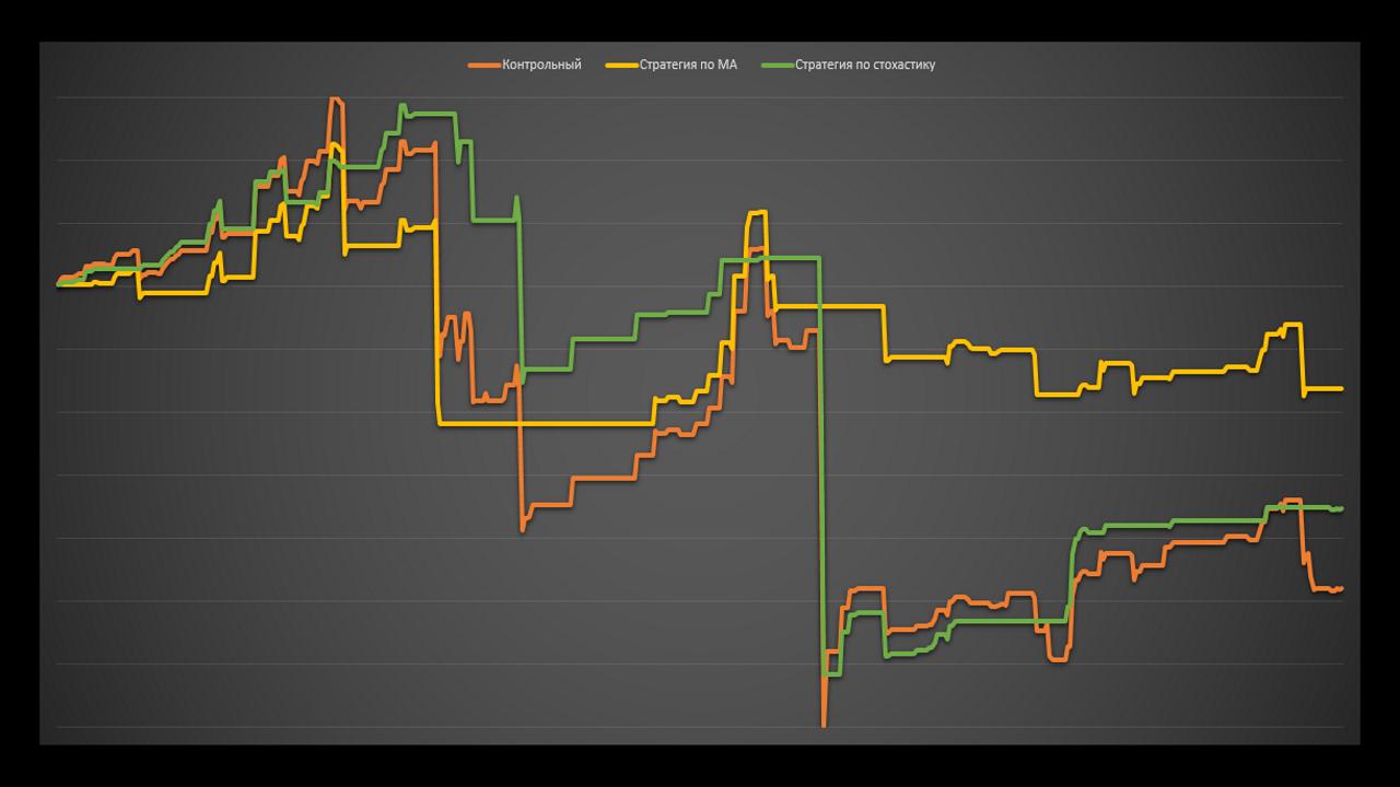 Работает ли теханализ на графиках доходности паммов. Тесты. Управляюший AlexStarkov.