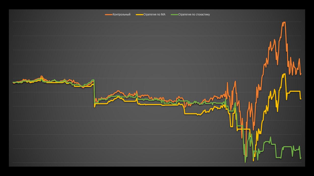 Работает ли теханализ на графиках доходности паммов. Тесты. Управляюший Conservative trade 1.