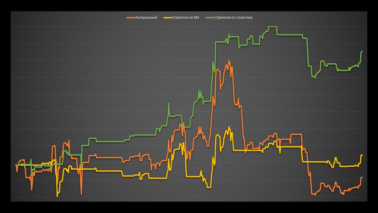 Работает ли теханализ на графиках доходности паммов. Тесты. Управляюший CoolMan.