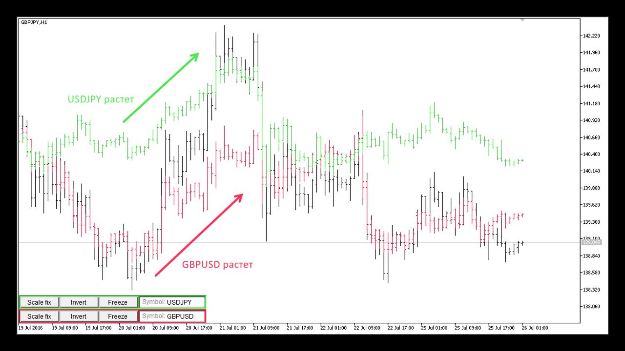 Торговая система Yen Trader. Описание стратегии