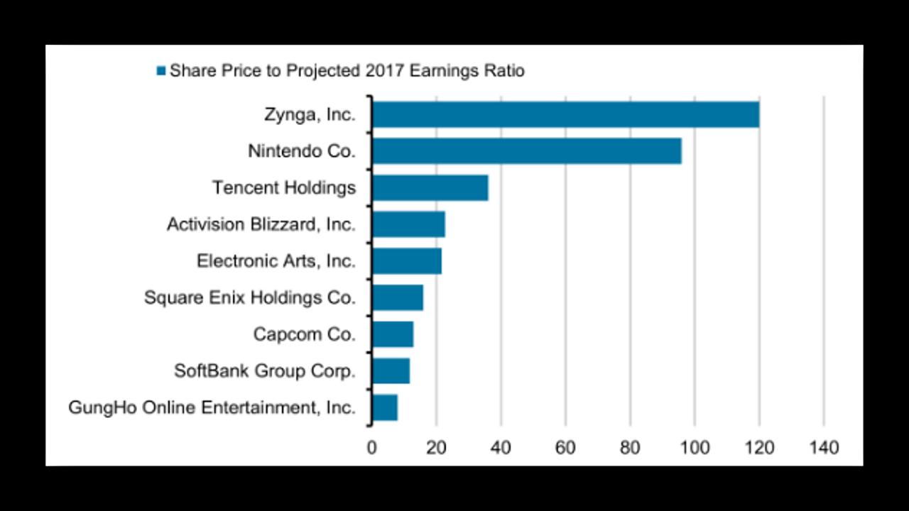 Как торговать акциями Nintendo. Потенциал к росту
