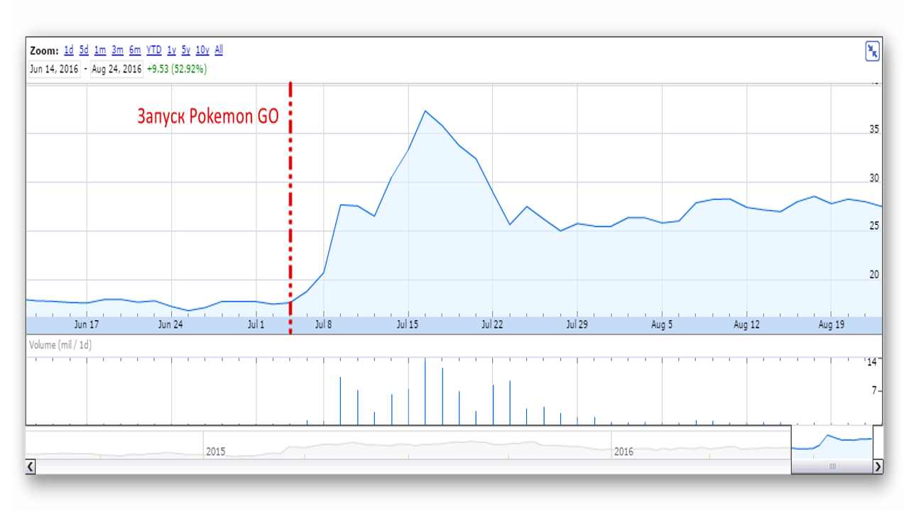 Как торговать акциями Nintendo. Реакция рынка