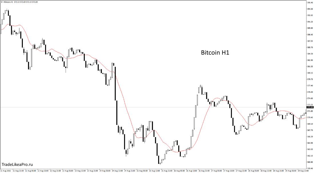bitcoin-h1-instaforex-group