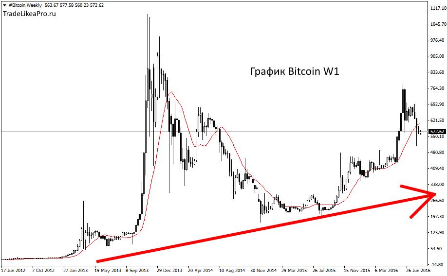 bitcoin-w1-instaforex-group