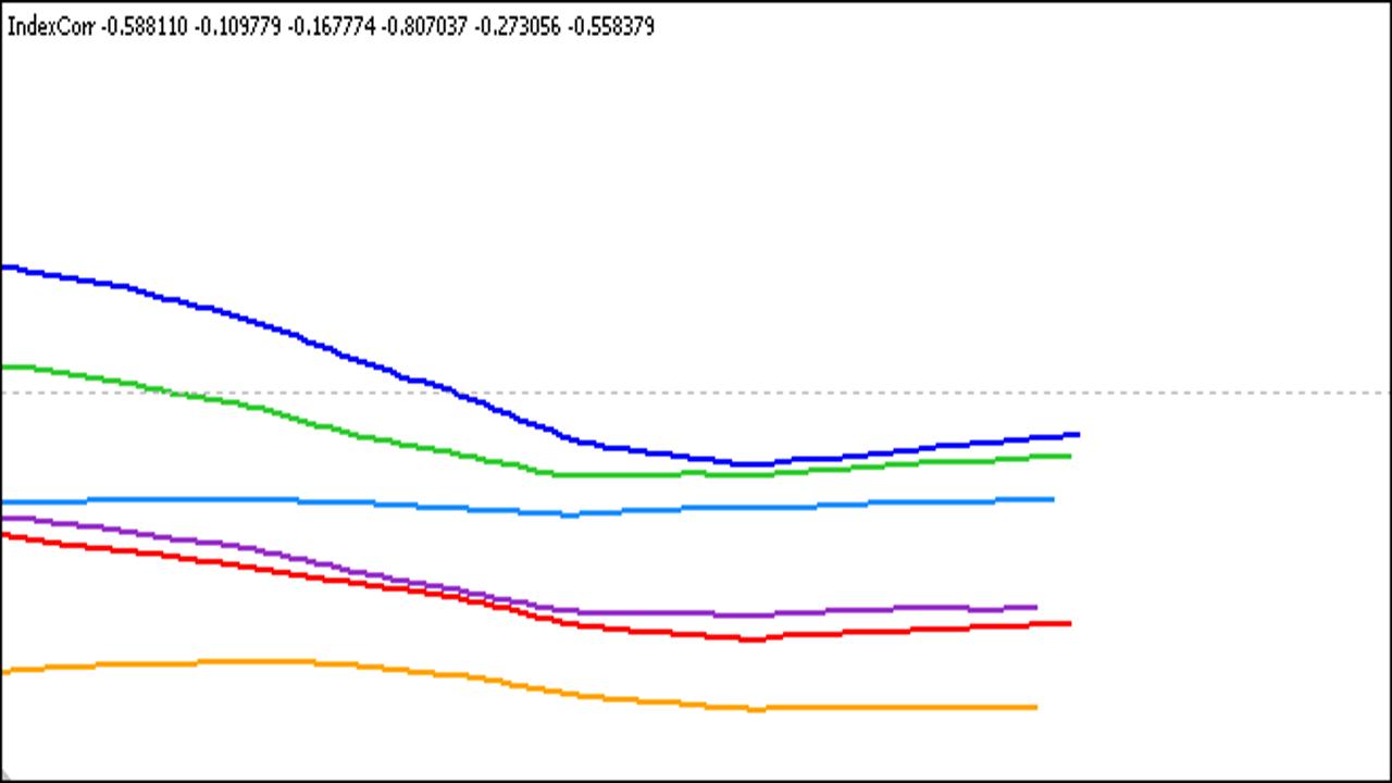 analiz-silyi-i-slabosti-valyut-po-valyutnyim-param-pishem-indikator