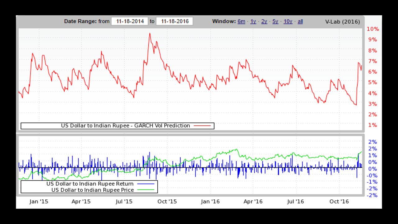 obzor-paryi-usdinr-volatilnost-4