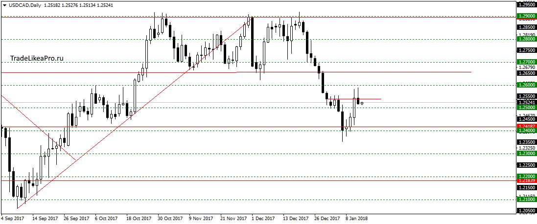 аналитика валютного рынка точные прогнозы форекс сегодня