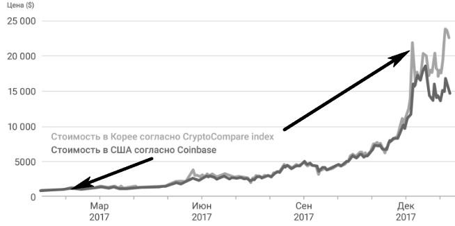 Кимчи-премия и другие Секретные индикаторы рынка Криптовалют