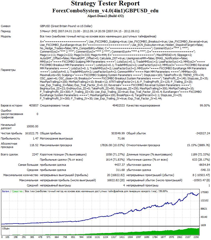 Индикатор форекс buy sell magic