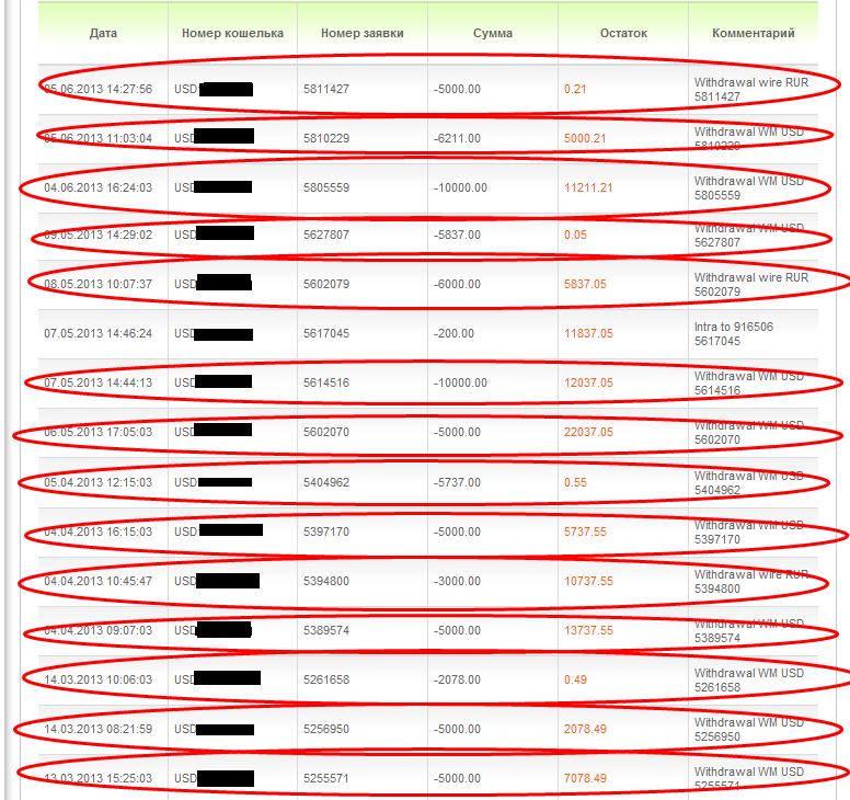 Как я зарабатываю на форекс $100-200 торговля на форекс через оффшор
