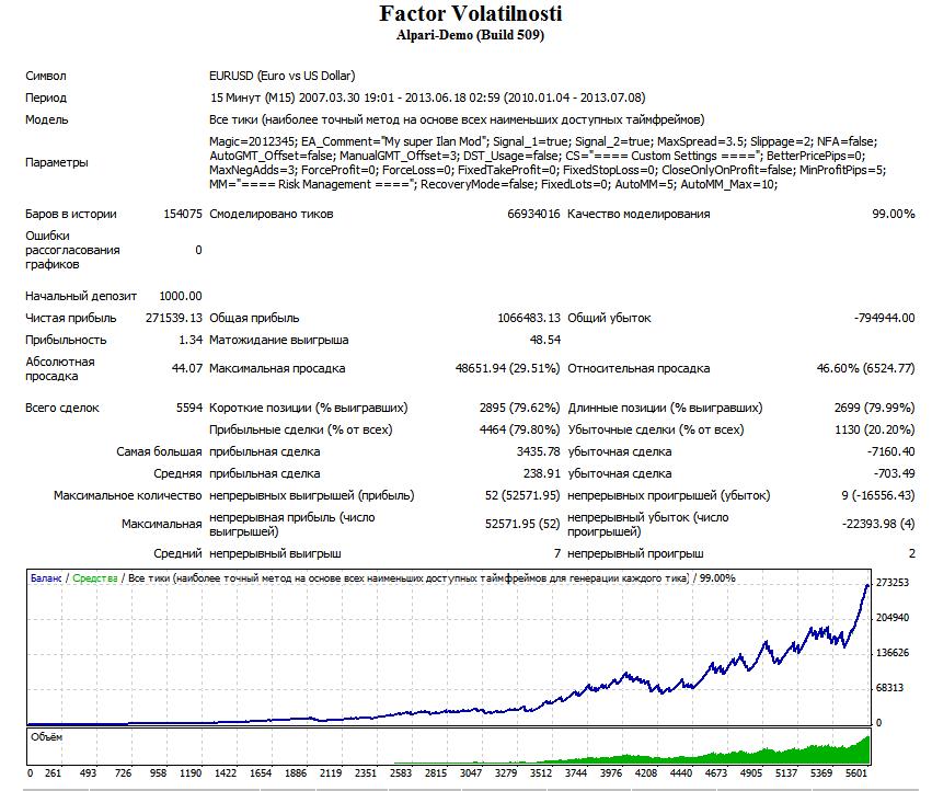 Faktor volatilnosti eurusd