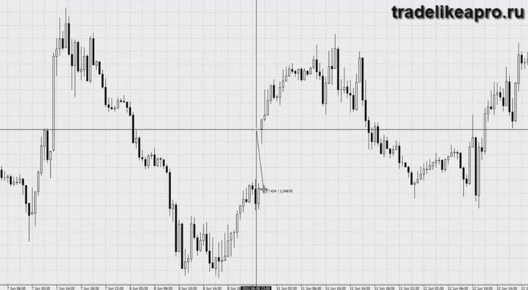 Откроется ли с гэпом форекс курс валют xe forex